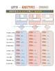 Henle Helps: Latin Adjectives Chart 2