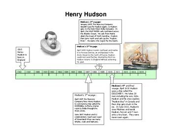 Henry Hudson Timeline