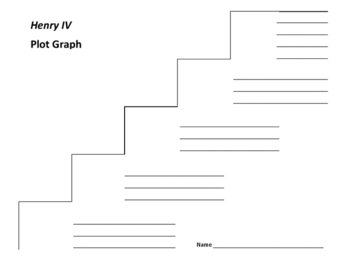 Henry IV Plot Graph - Shakespeare