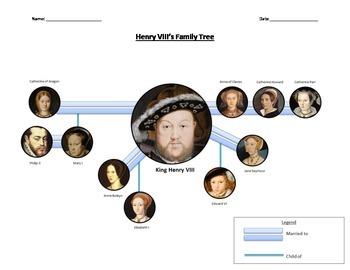 Henry VIII Immediate Family Tree