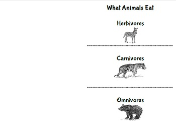 Herbivore, Carnivore, and Omnivore Flip Book