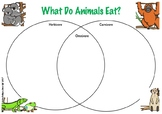 Herbivore, Omnivore and Carnivore Venn Diagram