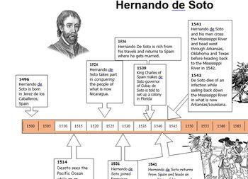 Hernando de Soto Timeline