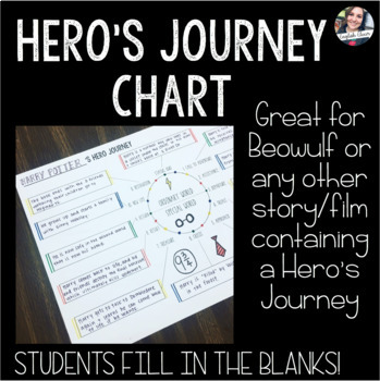 Hero's Journey Fill-in-the-Blank Poster -- Beowulf or Any Hero Tale