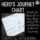 Hero's Journey Fill-in-the-Blank Poster -- Beowulf or Any