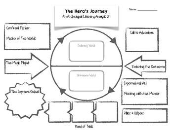 Hero's Journey Graphic Organizer