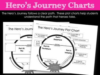 Hero's Journey Plot Chart Worksheet