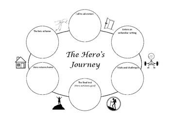 Hero's Journey Worksheet