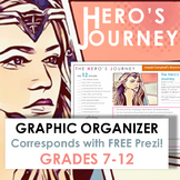 Hero's Journey Graphic Organizer, Grades 7-12, Corresponds with FREE Prezi