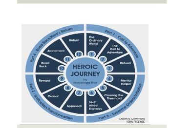 Hero's Journey/Quest Powerpoint