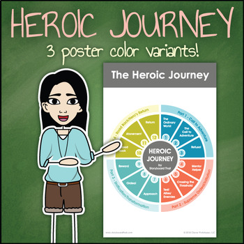 Heroic Journey Diagram - Structure of the Monomyth Poster for Your Classroom!