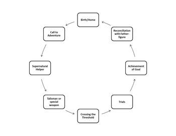 Hero's Journey: Basic Chart