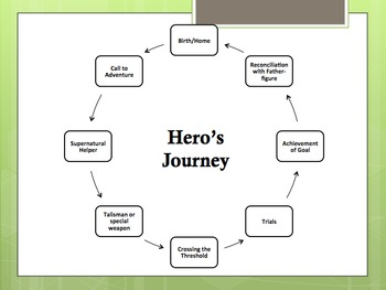 Hero's Journey Slideshow: Introduction