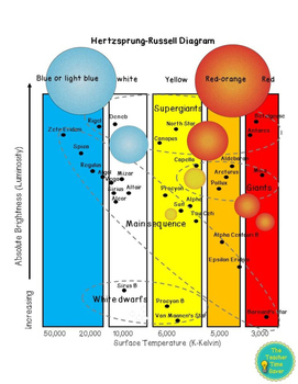 Hertzsprung-Russell Diagram Worksheet Activity Printable
