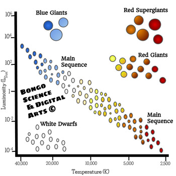 Hertzsprung-Russell Diagram H-R Diagram Clip Art