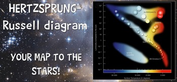 Hertzsprung Russell Diagram HR powerpoint life cycle of stars TX TEKS 8.8A