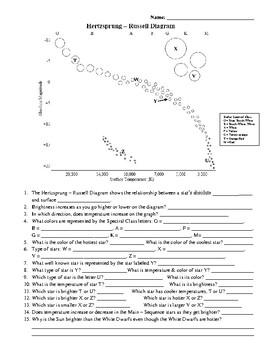 Hertzsprung-Russell Diagram Worksheet by Amy Kirkwood   TpTTeachers Pay Teachers