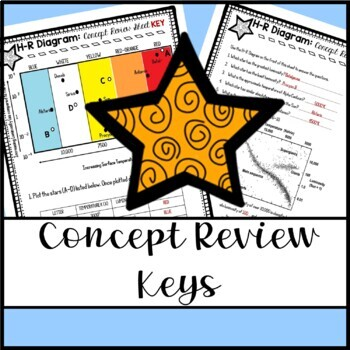Hertzsprung russell hr diagram cloze notes concept review sheet ccuart Image collections