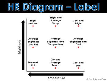 Hr diagram notes wiring diagram hertzsprung russell hr diagram powerpoint and notes by the rh teacherspayteachers com hr diagram worksheet hr diagram main sequence ccuart Images