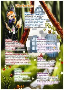 Hexe Aga und die Wortarten auf Deutsch