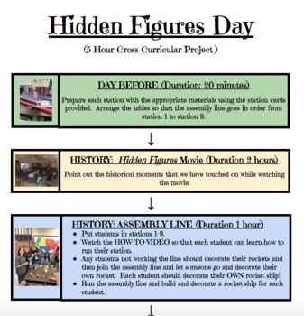 Hidden Figures Cross-Curricular Project