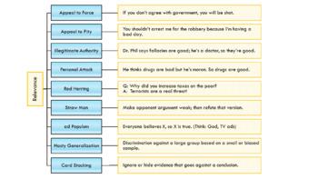 Hierarchy of Fallacies