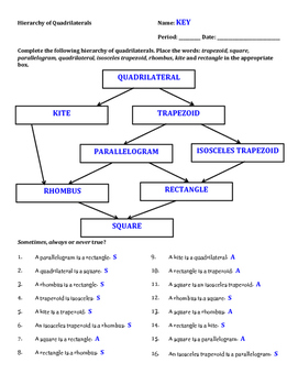 Geometry: Hierarchy of Quadrilaterals Worksheet