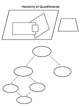 Hierarchy of Quadrilaterials Fill in Graphic Organizer w/ True/False Questions