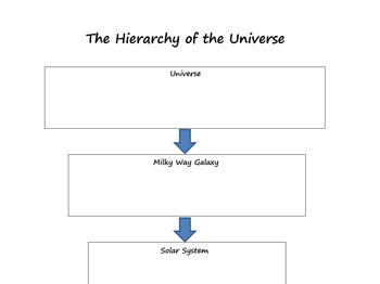Hierarchy of the Universe