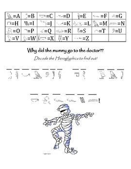 Free world history worksheets resources lesson plans teachers hieroglyphics printable worksheet hieroglyphics printable worksheet sciox Choice Image