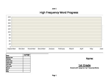 High Frequency Word Graph