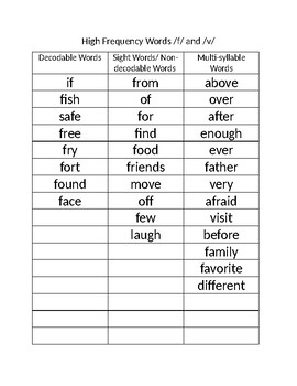 High Frequency Words for Articulation Practice