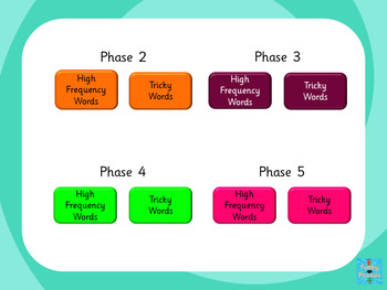 High Frequency Words and Tricky Words PowerPoint