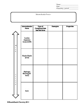 High School Chemistry Graphic Organizers