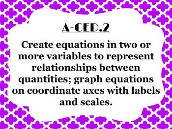 High School Math Common Core Standards Posters {Bundle}