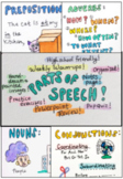 High School: Parts of Speech Refresher