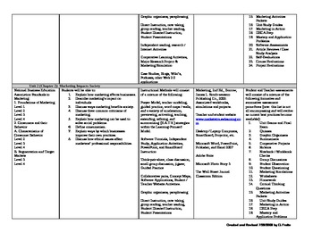 High School - Principles of Marketing Curriculum
