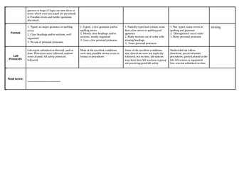 High School lab report rubric