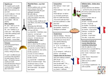 Higher French Learning Mat - with grammar notes and useful vocabulary