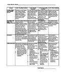 Higher Order Thinking Question Rubric