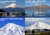 Highest Volcano on each Continent