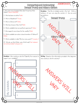 Hillary Clinton and Donald Trump Compare and Contrast Diagram Activity
