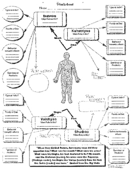 Hindu Caste System In India Graphic organizer: Where did it come from?