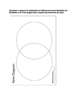 Hinduism & Buddhism Lesson Plan Including Handouts