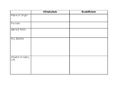 Hinduism and Buddhism Worksheet