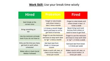 Hire, Probation, Fire Behavior Chart for Break Time Soft Skills