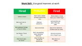 Hire, Probation, Fire Behavior Chart for Manners Soft Skills