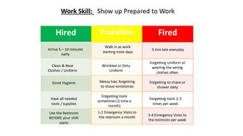 Hire, Probation, Fire Behavior Chart for Work Soft Skills