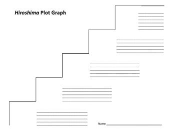Hiroshima Plot Graph - John Hersey