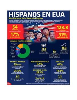 Hispanic Heritage Month - IPA-like activity